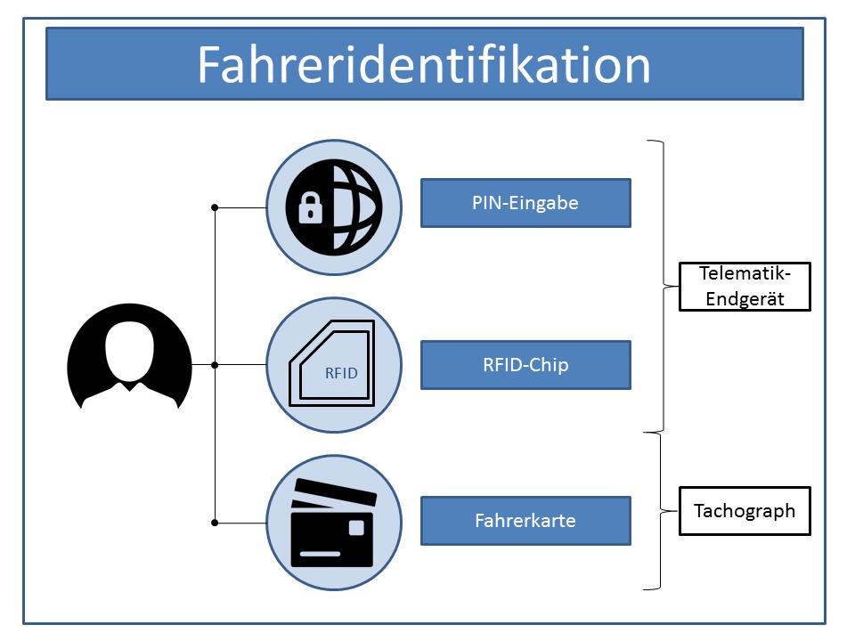 Graphische Darstellung der Möglichkeiten zur Identifizierung des Fahrers