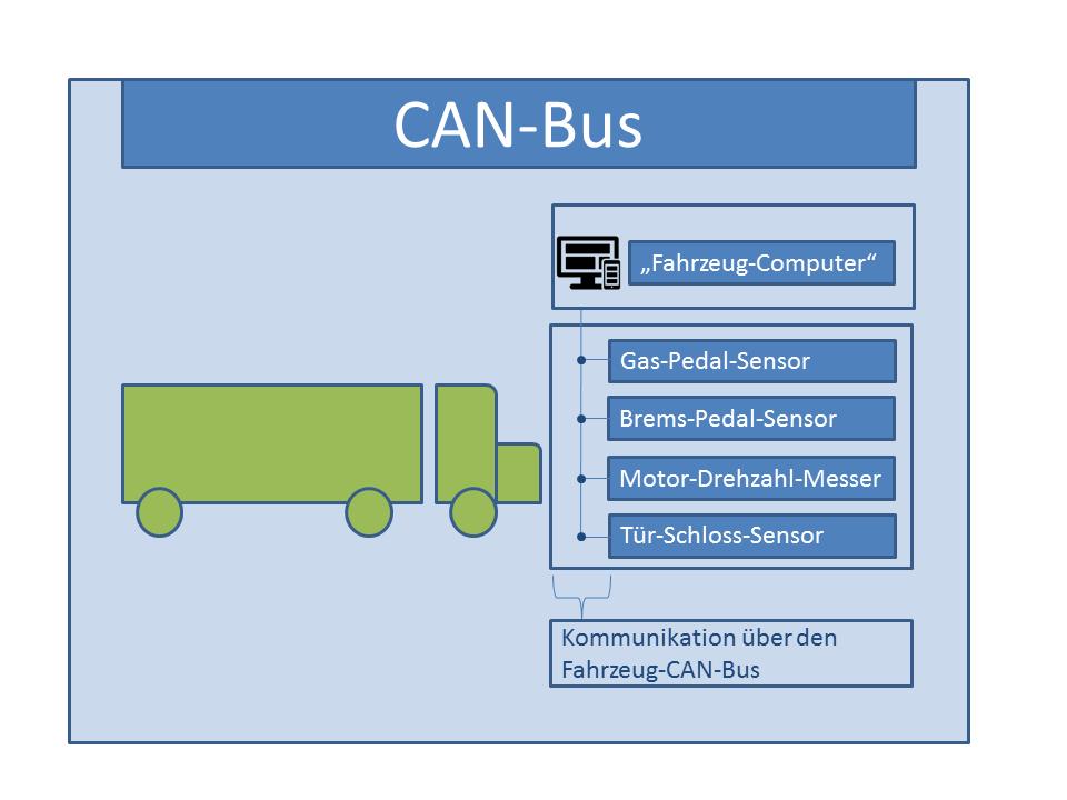 Schematische Darstellung eines Fahrzeug-CAN-Bus