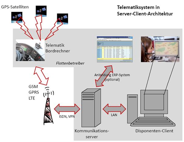 Telematik Client-Server-Architektur