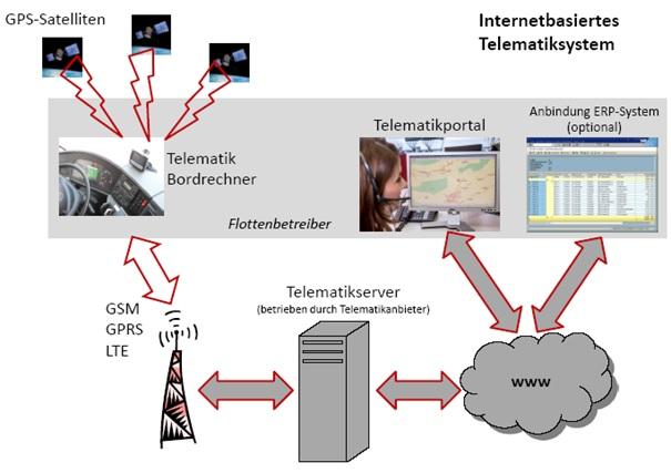 Internetbasiertes Telematiksystem