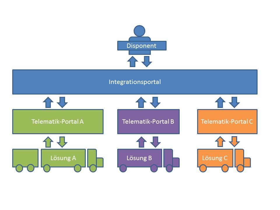 Telematik-Integrationsportale, (C) telematikwissen.de