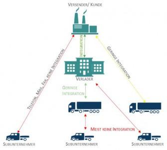 Abbildung Kommunikationsprozesse, (c) Logenios GmbH