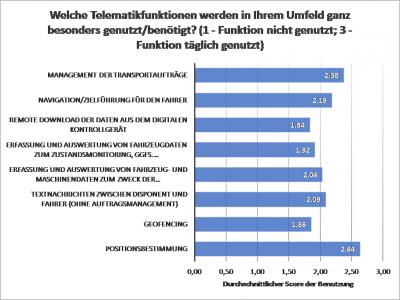 Welche Telematikfunktionen werden in Ihrem Umfeld ganz besonders genutzt/benötigt? (c) telematikwissen.de