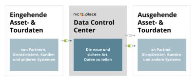 Neues Data Control Center von NIC-place